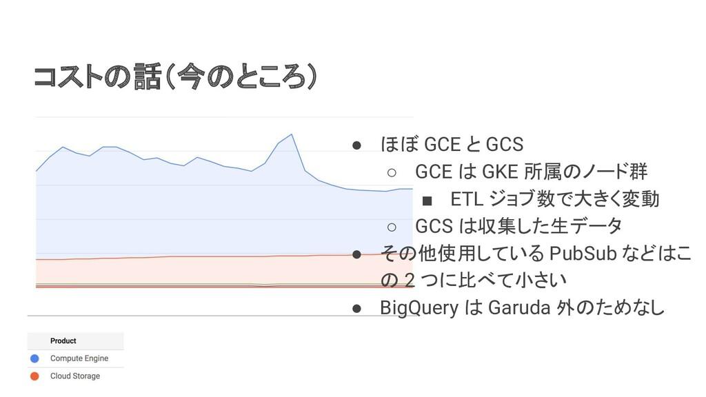 コストの話(今のところ) ● ほぼ GCE と GCS ○ GCE は GKE 所属のノード群...