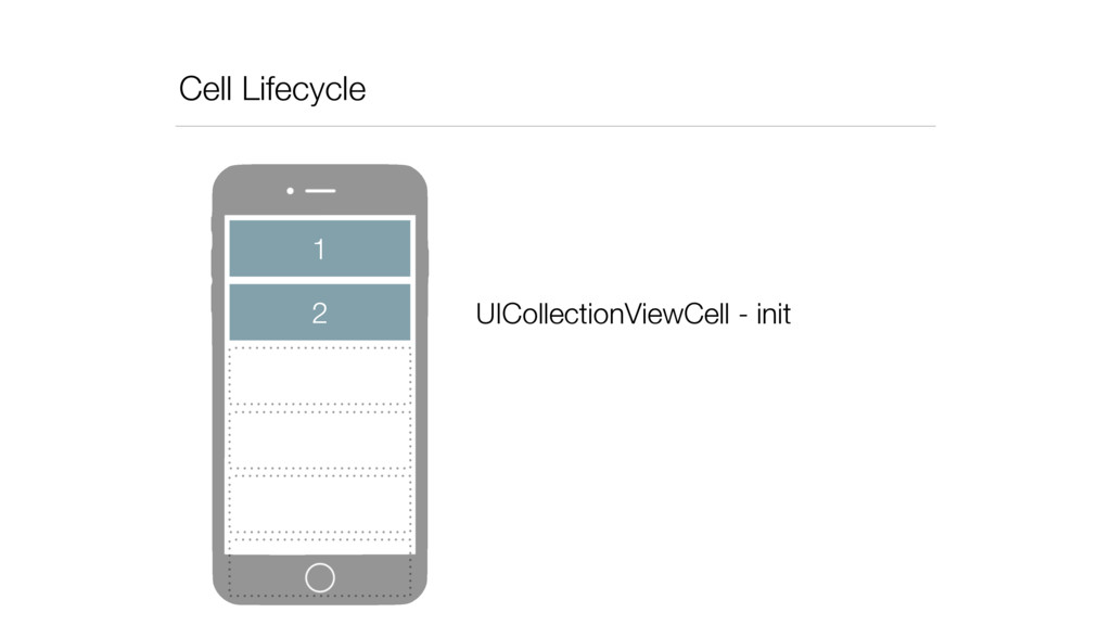 Cell Lifecycle 2 1 UICollectionViewCell - init