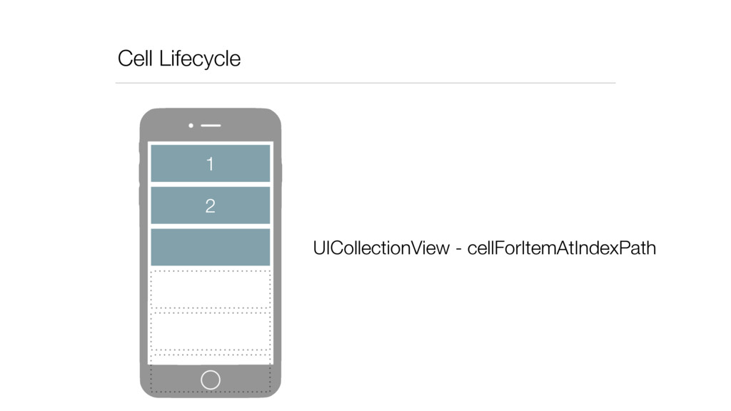 Cell Lifecycle 2 1 UICollectionView - cellForIt...