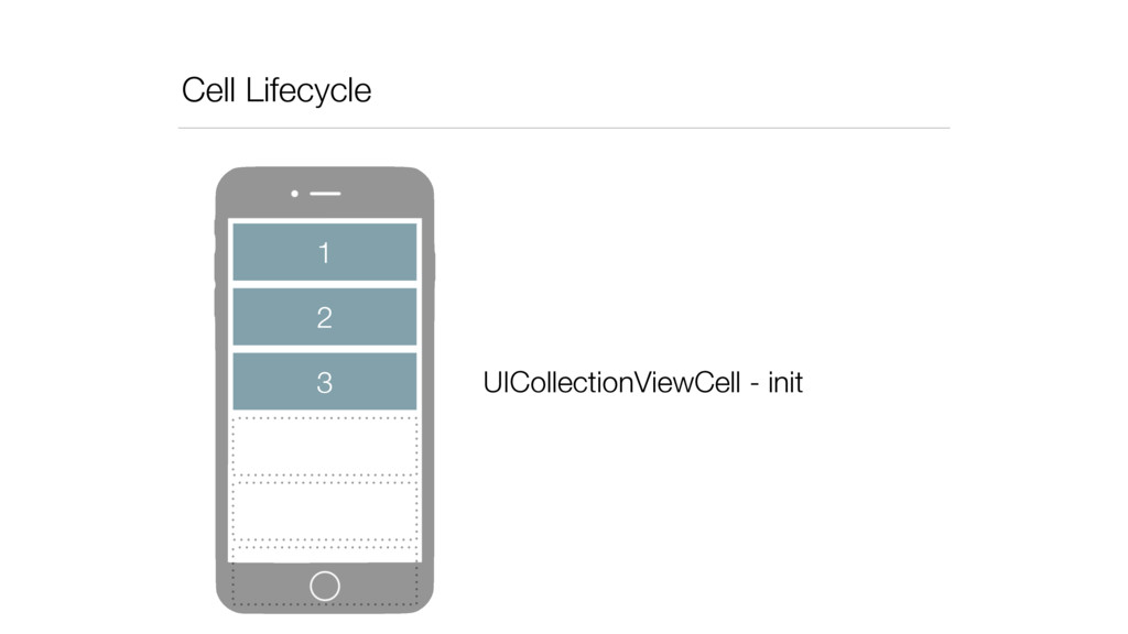 Cell Lifecycle 2 3 1 UICollectionViewCell - init