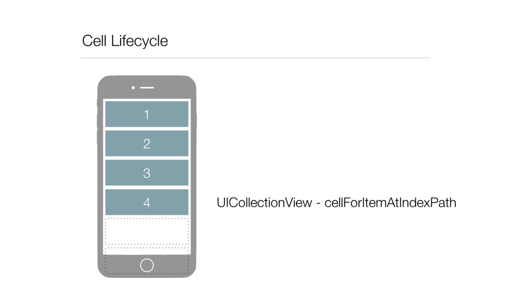 Cell Lifecycle 2 3 4 1 UICollectionView - cellF...