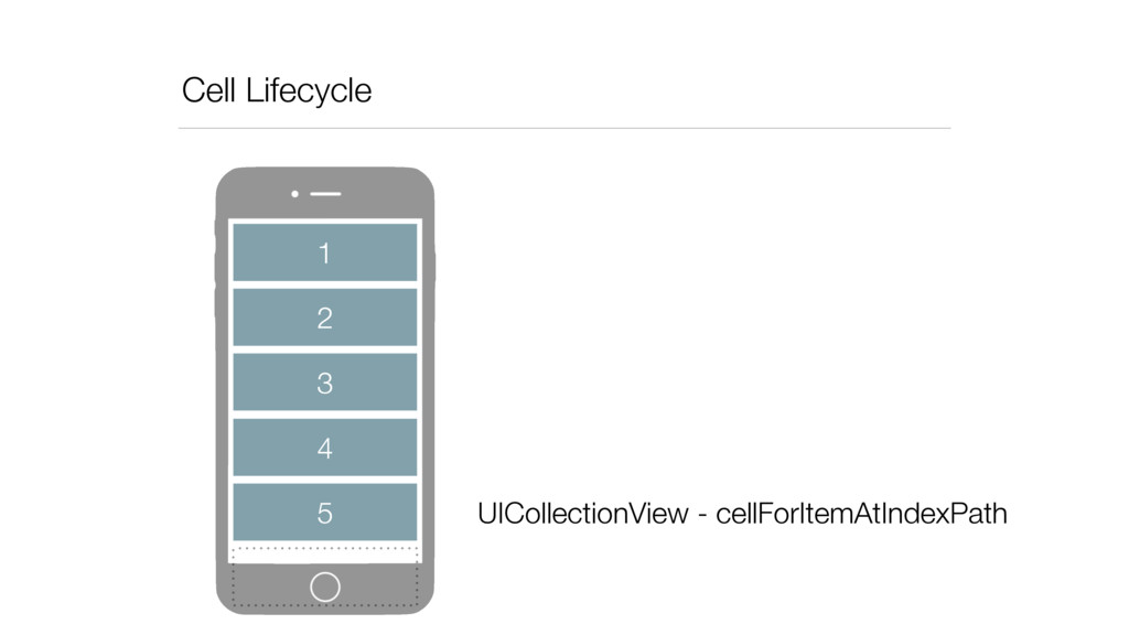 Cell Lifecycle 2 3 4 5 1 UICollectionView - cel...