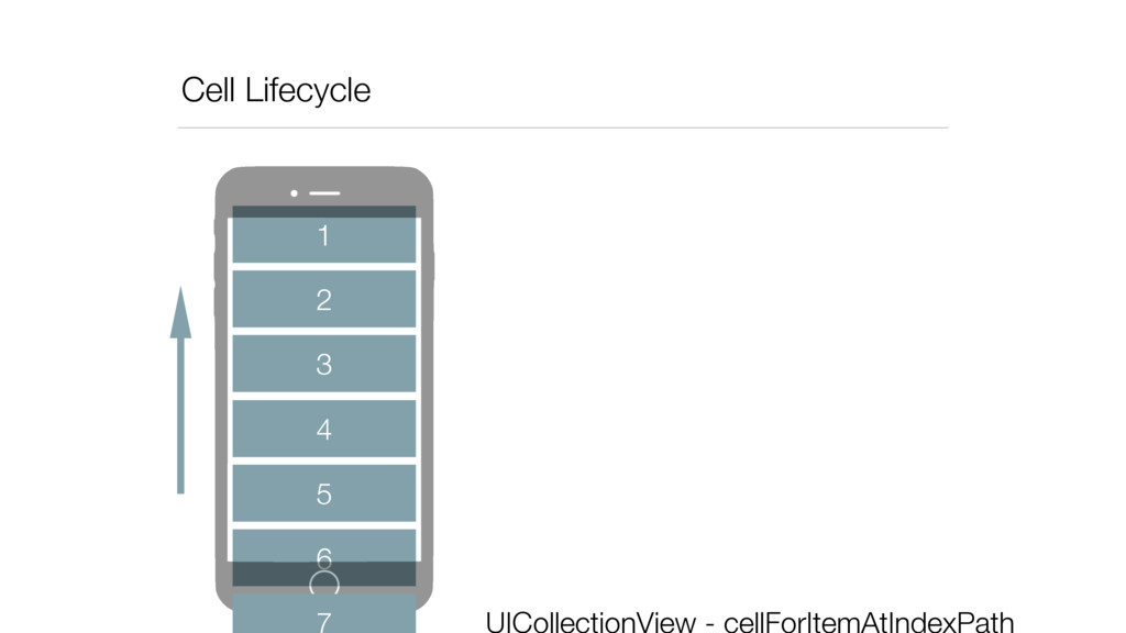 Cell Lifecycle 2 3 4 5 6 1 UICollectionView - c...