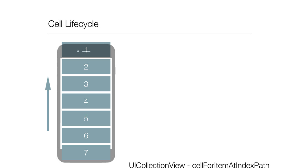 Cell Lifecycle 2 3 4 5 6 1 7 UICollectionView -...