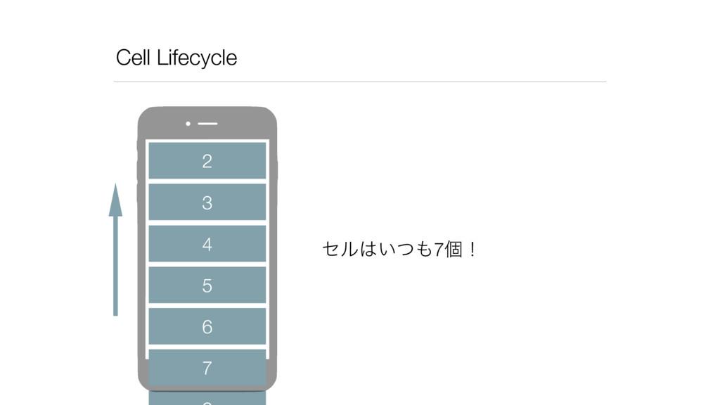 Cell Lifecycle 2 3 4 5 6 7 ηϧ͍ͭ7ݸʂ