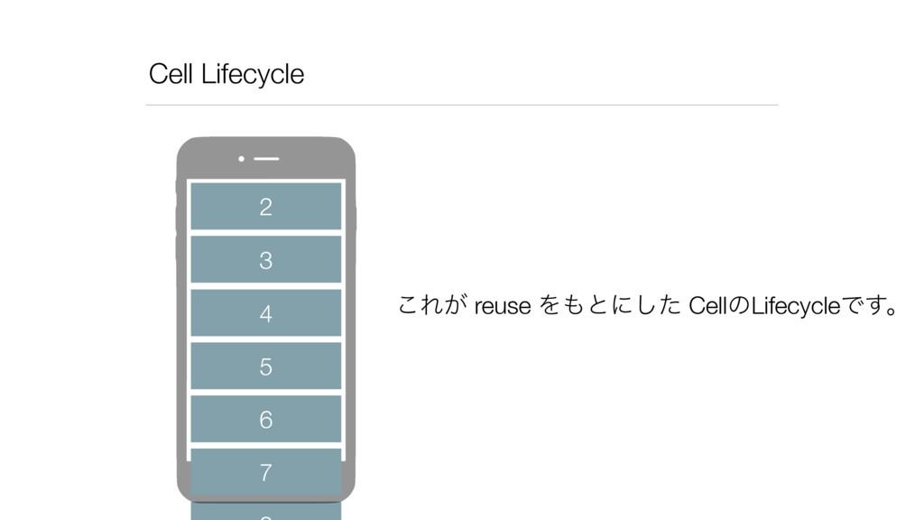 Cell Lifecycle 2 3 4 5 6 7 ͜Ε͕ reuse Λͱʹͨ͠ Cel...