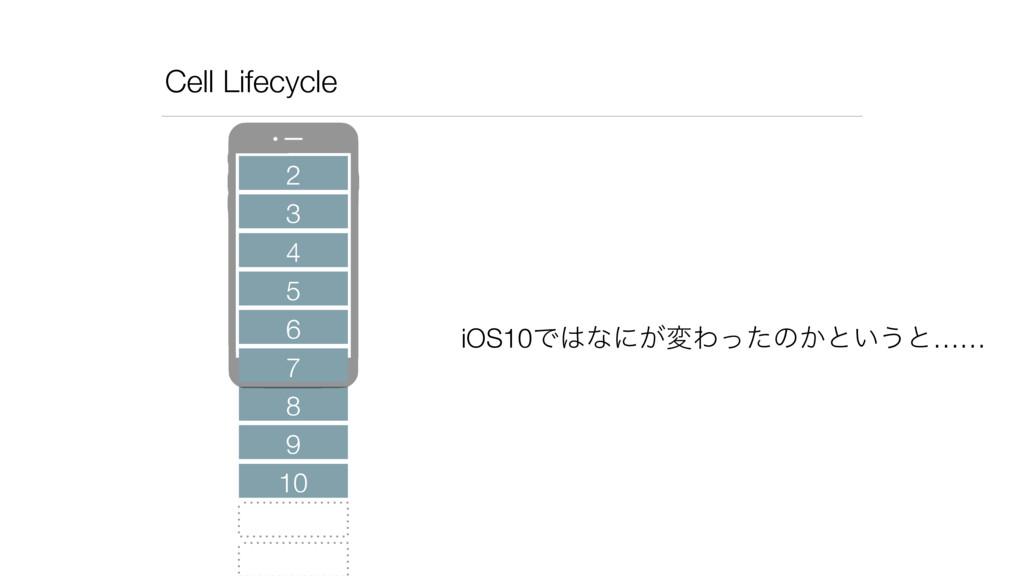 Cell Lifecycle 2 3 4 5 6 8 7 iOS10Ͱͳʹ͕มΘͬͨͷ͔ͱ͍...