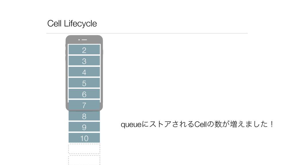Cell Lifecycle 2 3 4 5 6 8 7 queueʹετΞ͞ΕΔCellͷ...
