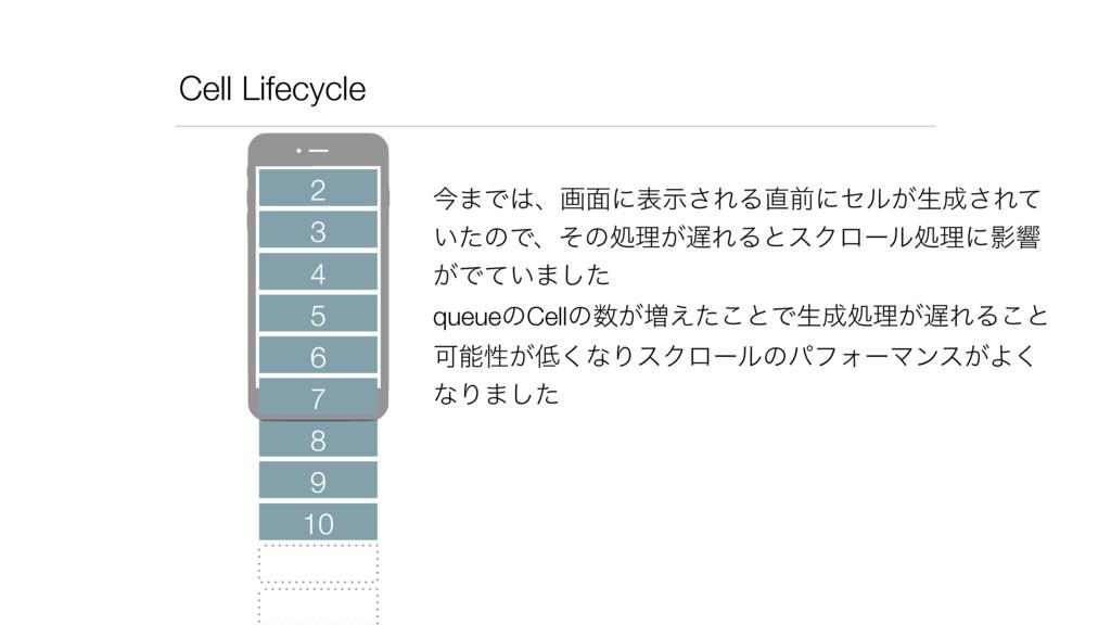 Cell Lifecycle 2 3 4 5 6 8 7 9 10 ࠓ·Ͱɺը໘ʹදࣔ͞ΕΔ...