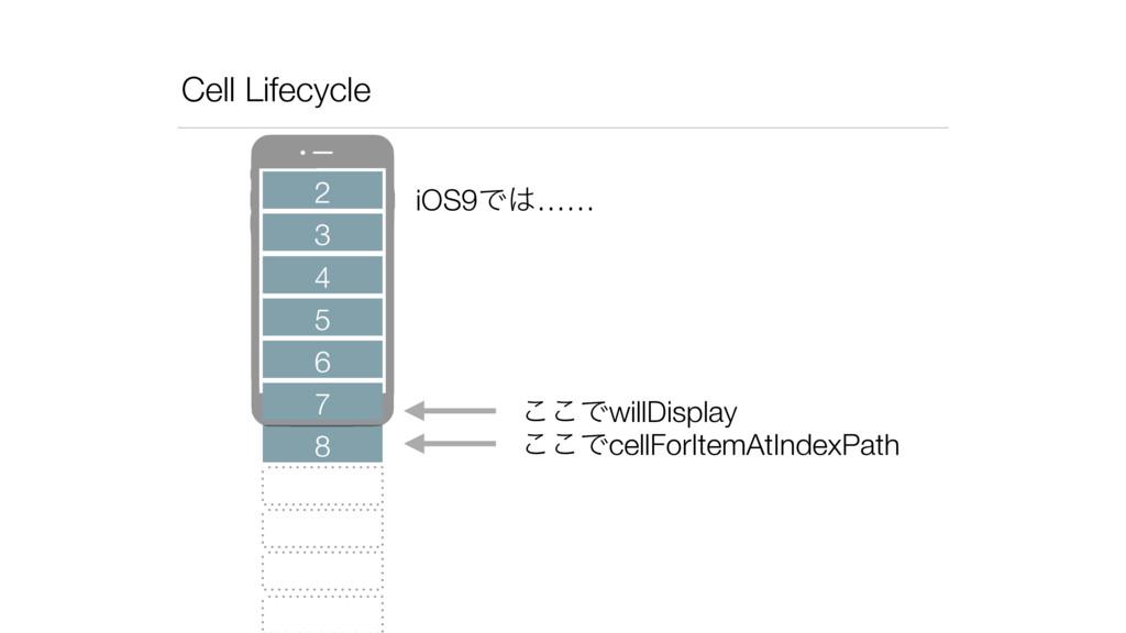 Cell Lifecycle 2 3 4 5 6 8 7 ͜͜ͰcellForItemAtIn...