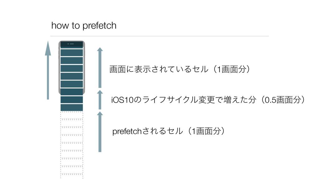 how to prefetch ը໘ʹදࣔ͞Ε͍ͯΔηϧʢ1ը໘ʣ iOS10ͷϥΠϑαΠΫ...