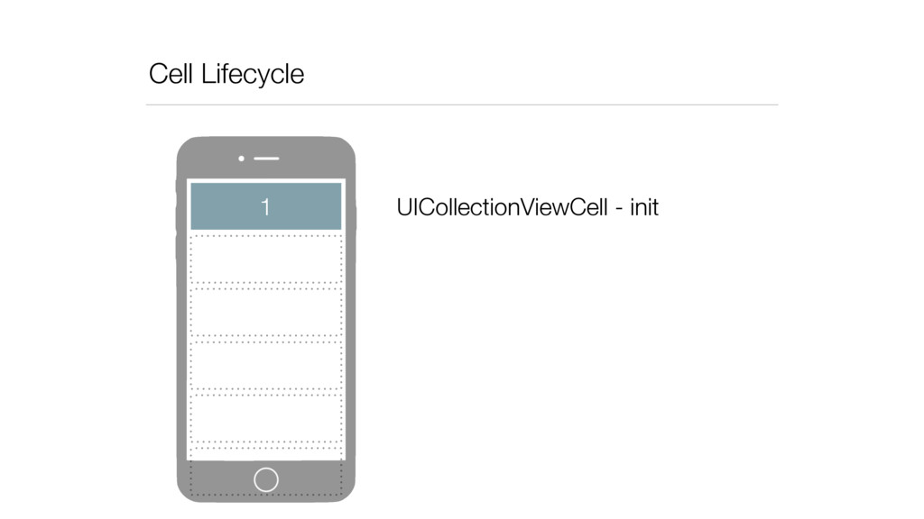 Cell Lifecycle 1 UICollectionViewCell - init