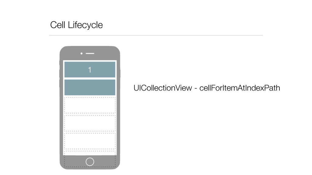 Cell Lifecycle 1 UICollectionView - cellForItem...