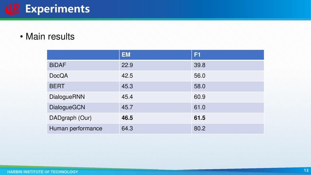 Experiments • Main results EM F1 BiDAF 22.9 39....