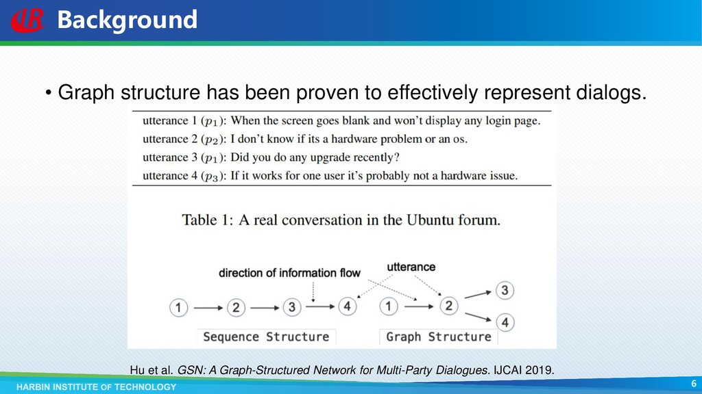 Background • Graph structure has been proven to...
