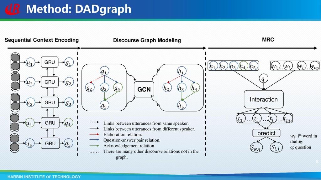 Method: DADgraph Sequential Context Encoding Di...