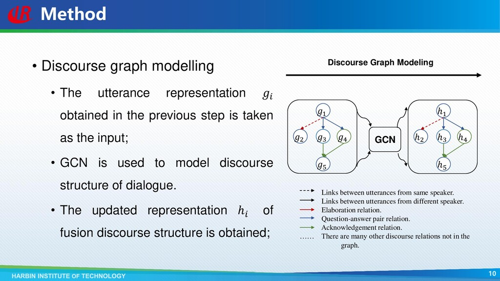 Method • Discourse graph modelling • The uttera...