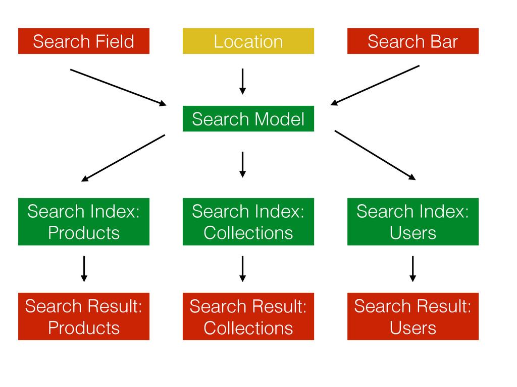 Search Field Location Search Bar Search Model S...