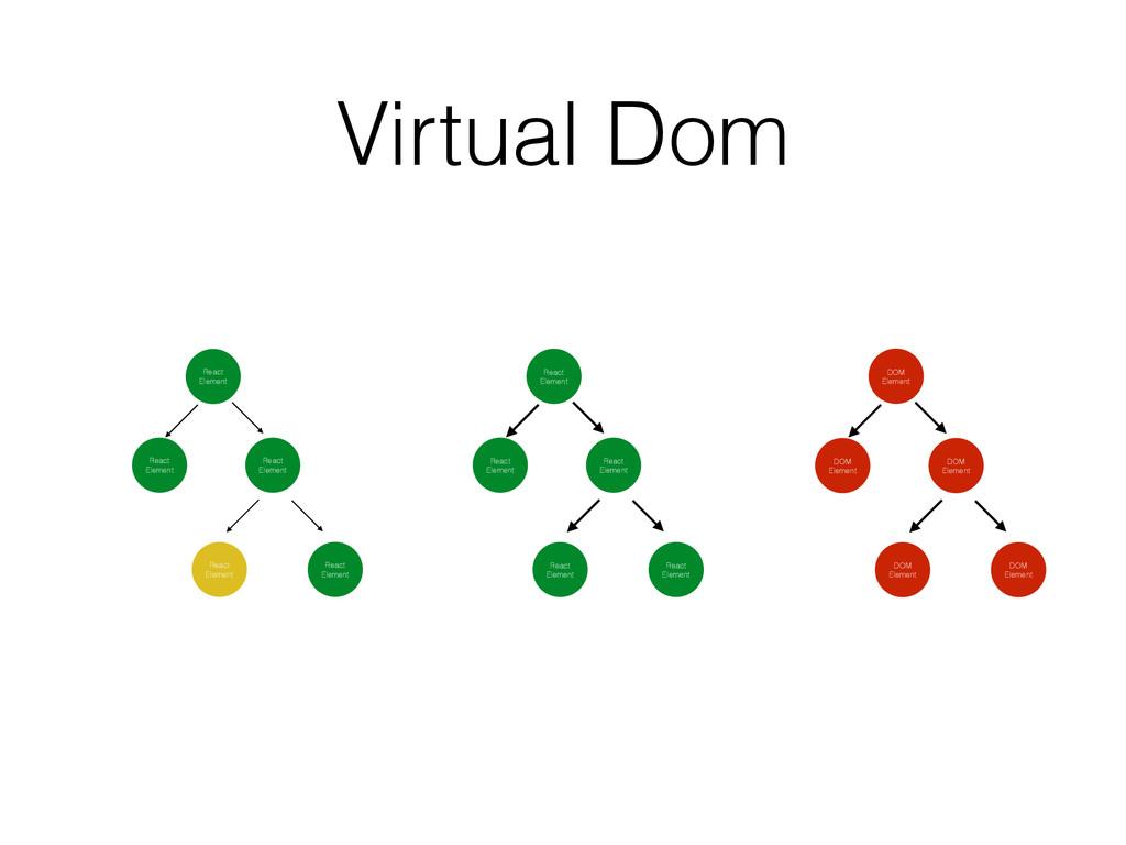Virtual Dom React Element React Element React E...
