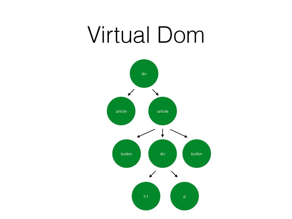 Virtual Dom div article article button div butt...
