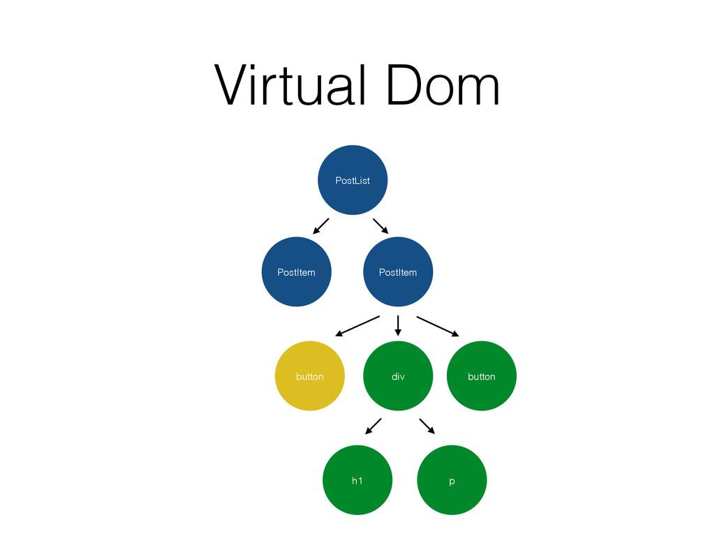 Virtual Dom PostList PostItem PostItem button d...