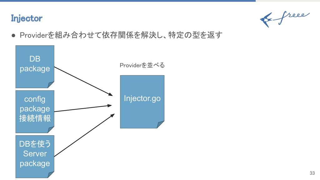 Injector 33 DB package ● Providerを組み合わせて依存関係を解...