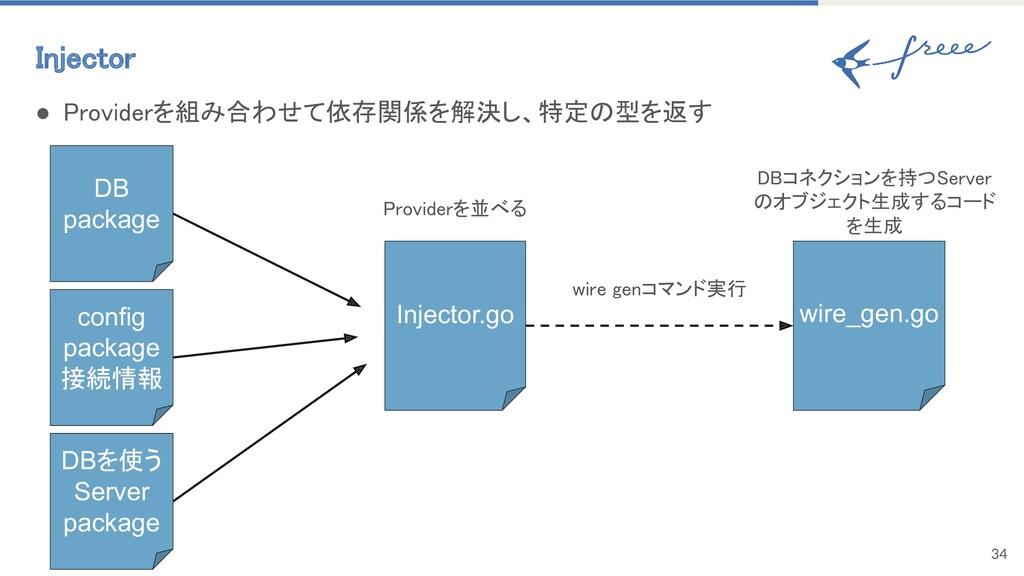 Injector 34 DB package ● Providerを組み合わせて依存関係を解...