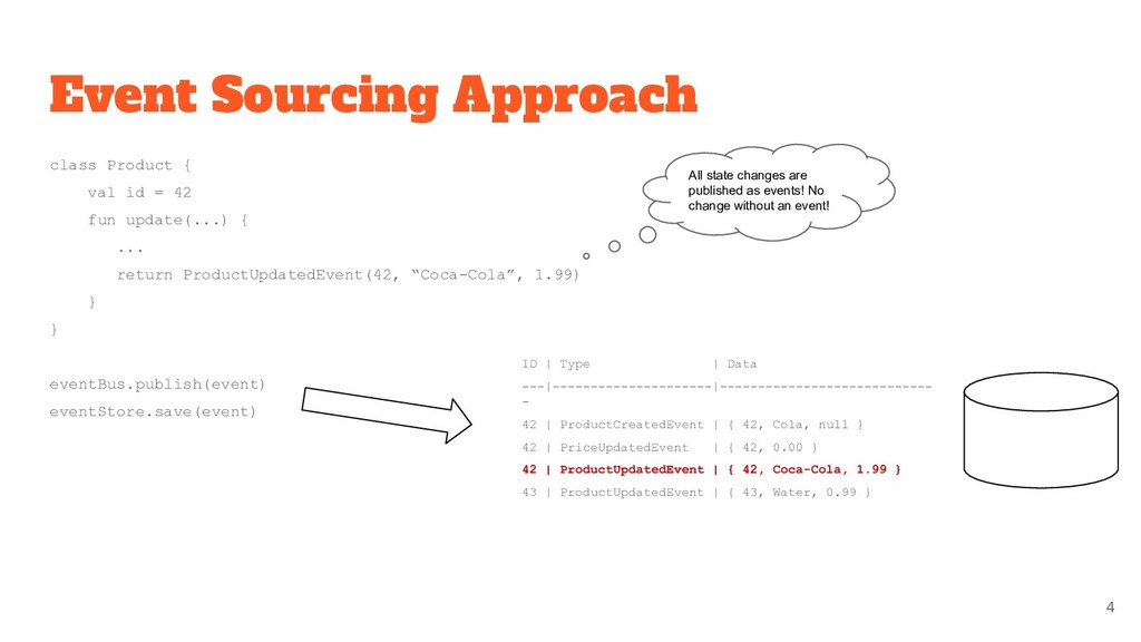 Event Sourcing Approach class Product { val id ...