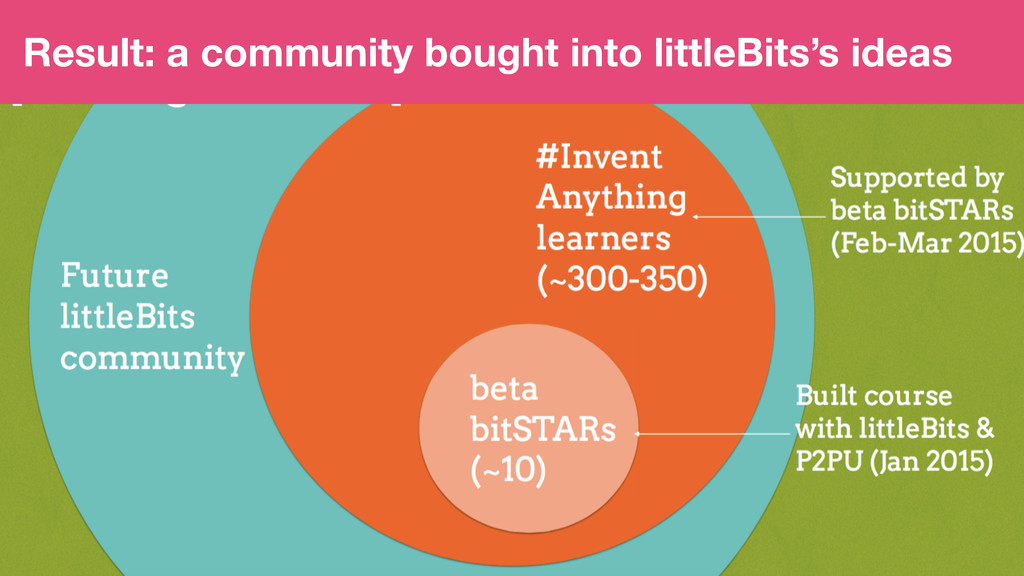 Result: a community bought into littleBits's id...