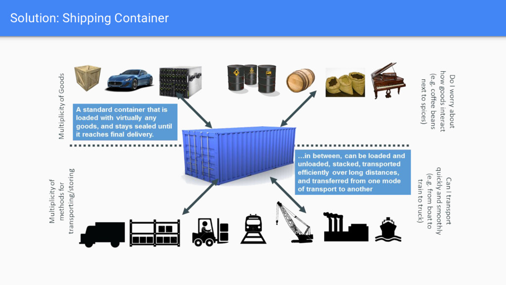 Solution: Shipping Container