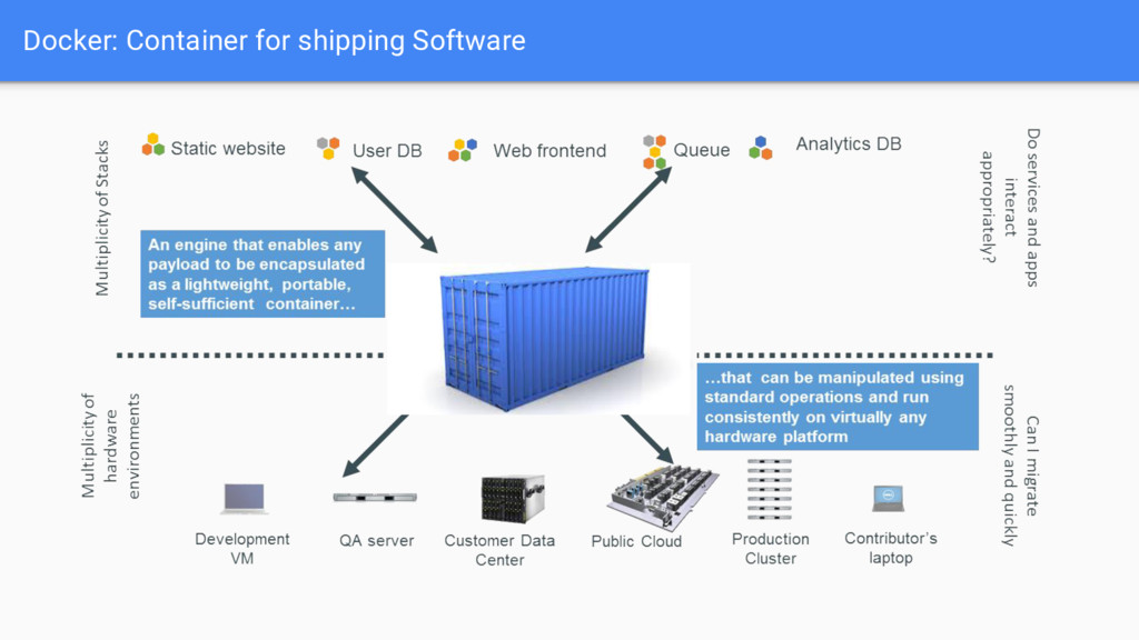 Docker: Container for shipping Software
