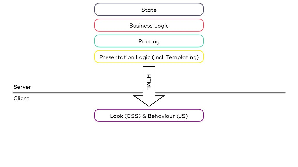 Server Client HTML State Business Logic Routing...