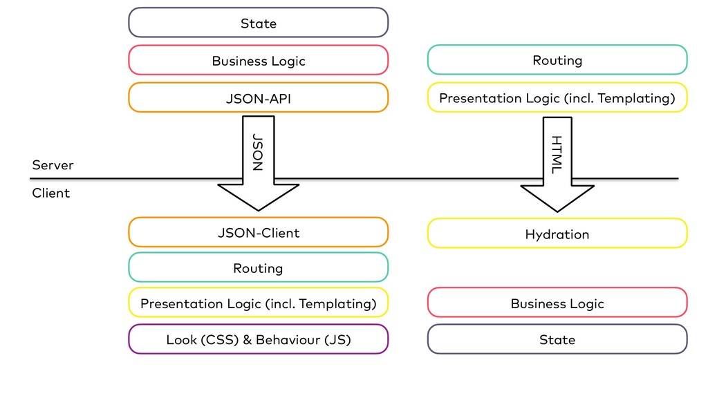 Server Client State Business Logic Routing Pres...