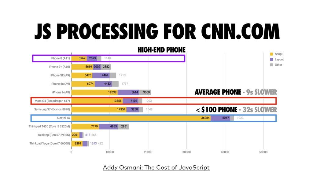 Addy Osmani: The Cost of JavaScript