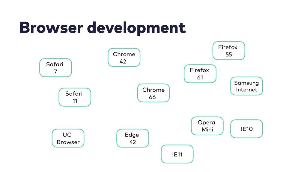 Browser development Chrome 66 Firefox 61 Safari...