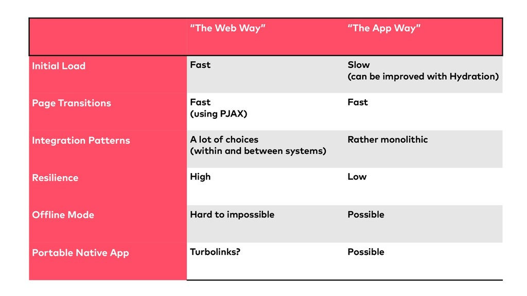 """""""The Web Way"""" """"The App Way"""" Initial Load Fast S..."""