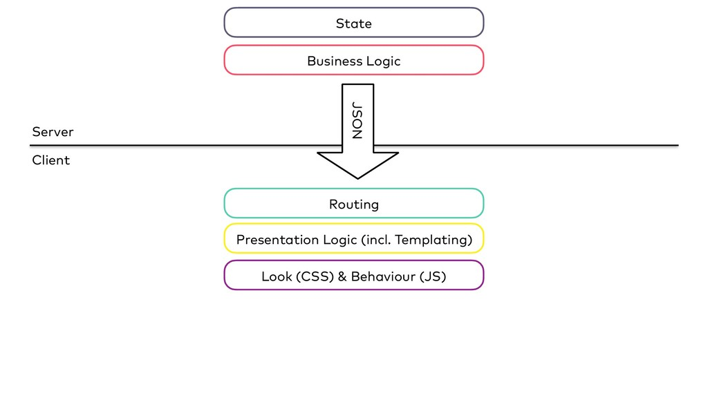 Server Client JSON State Business Logic Routing...