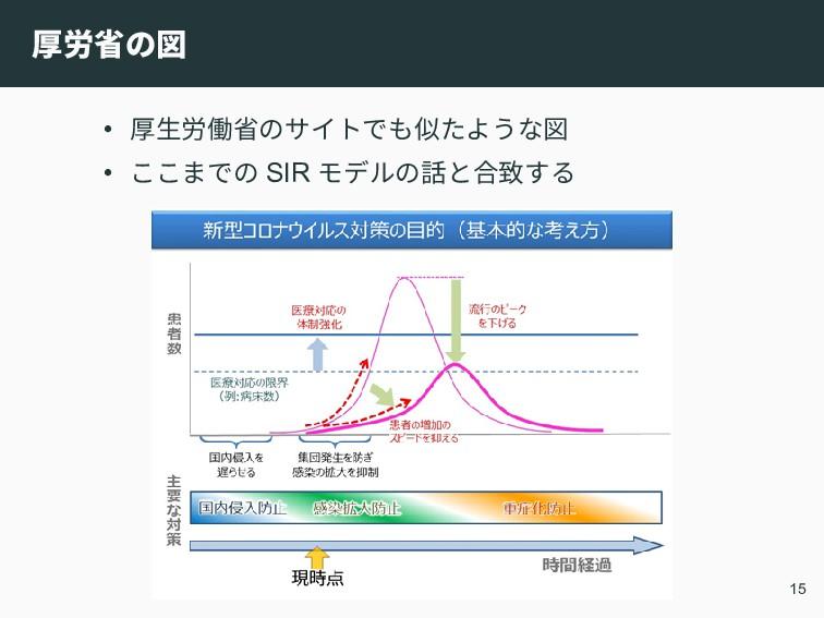 厚労省の図 • 厚生労働省のサイトでも似たような図 • ここまでの SIR モデルの話と合致す...