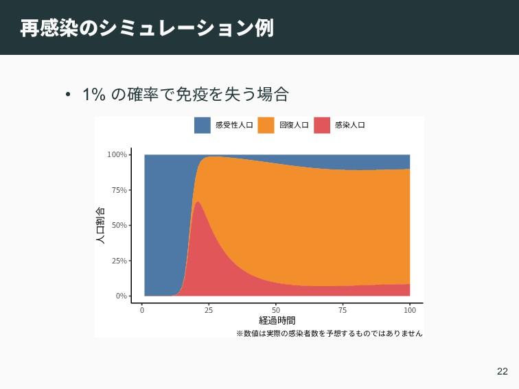 再感染のシミュレーション例 • 1% の確率で免疫を失う場合 0% 25% 50% 75% 1...