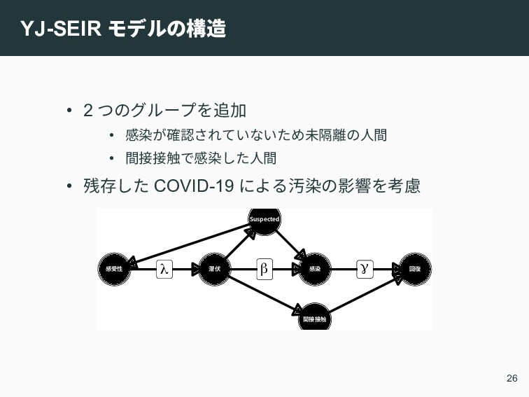 YJ-SEIR モデルの構造 • 2 つのグループを追加 • 感染が確認されていないため未隔離...