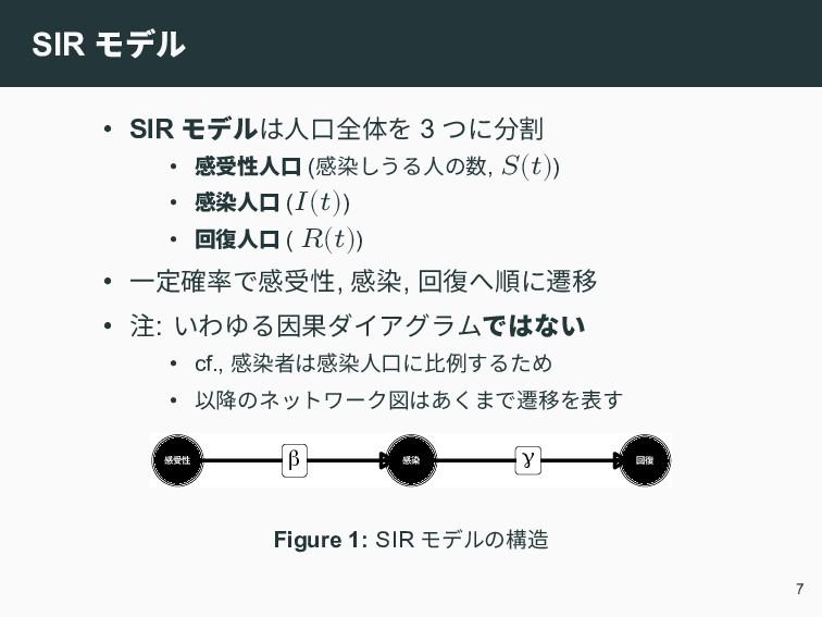 SIR モデル • SIR モデルは人口全体を 3 つに分割 • 感受性人口 (感染しうる人の...