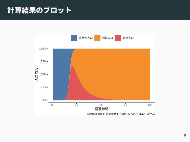 計算結果のプロット 0% 25% 50% 75% 100% 0 25 50 75 100 経過...