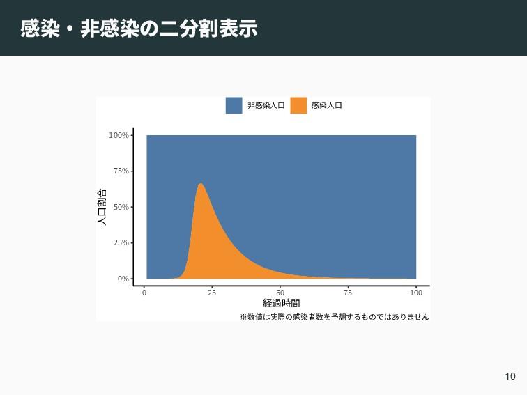 感染‧非感染の二分割表示 0% 25% 50% 75% 100% 0 25 50 75 100...