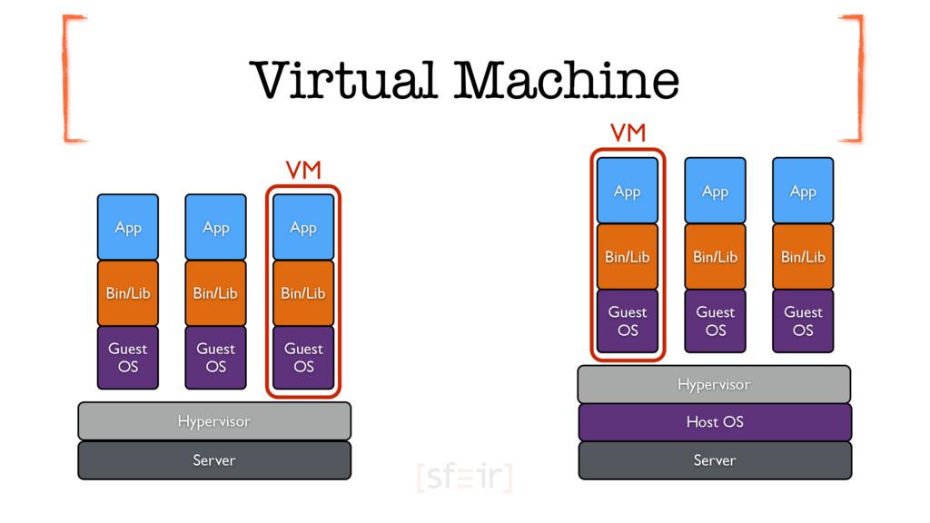 Virtual Machine Host OS Server Server Hyperviso...