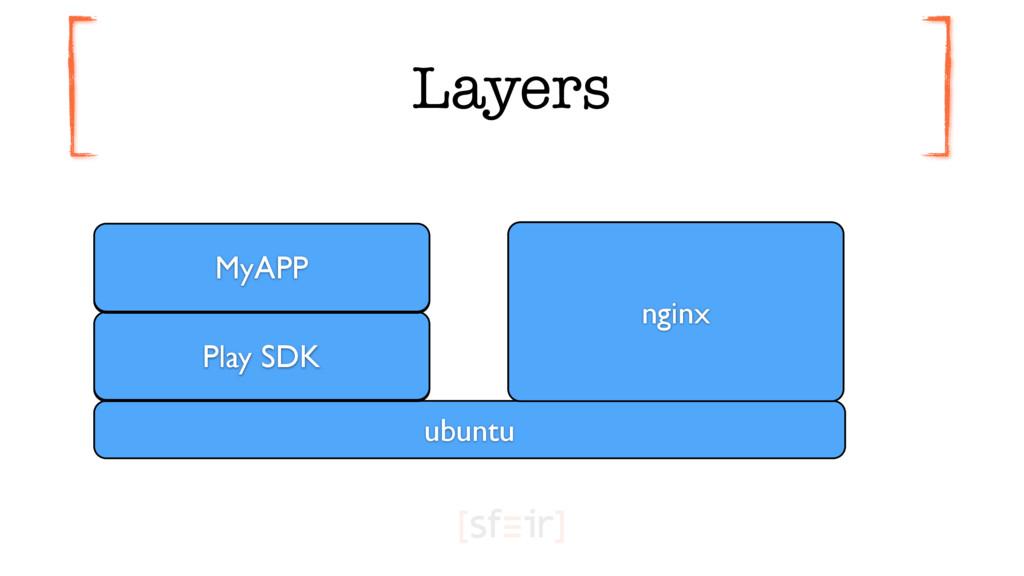 Layers ubuntu + PLAY_SDK Play SDK + MyApp.zip a...