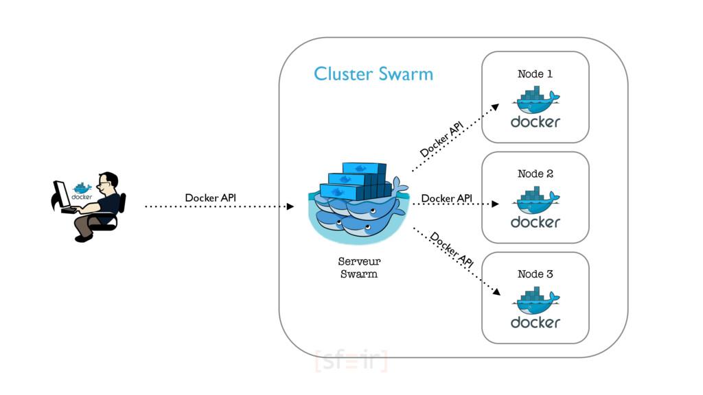 Node 1 Node 3 Node 2 Serveur Swarm Cluster Swar...