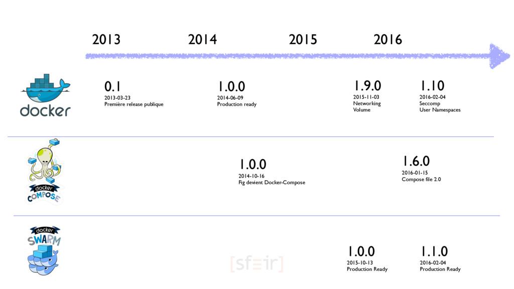 2013 2014 2015 2016 0.1 2013-03-23 Première rel...