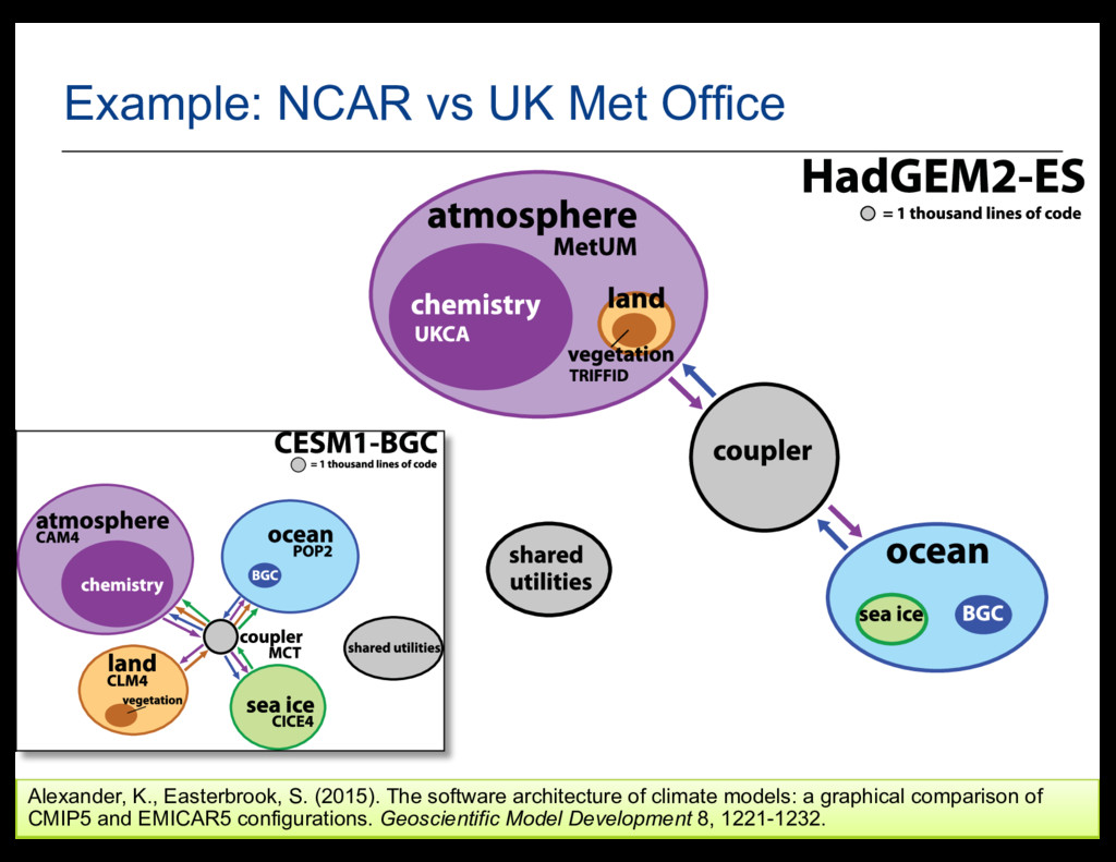 28 Example:  NCAR  vs  UK  Met  Office Alexande...