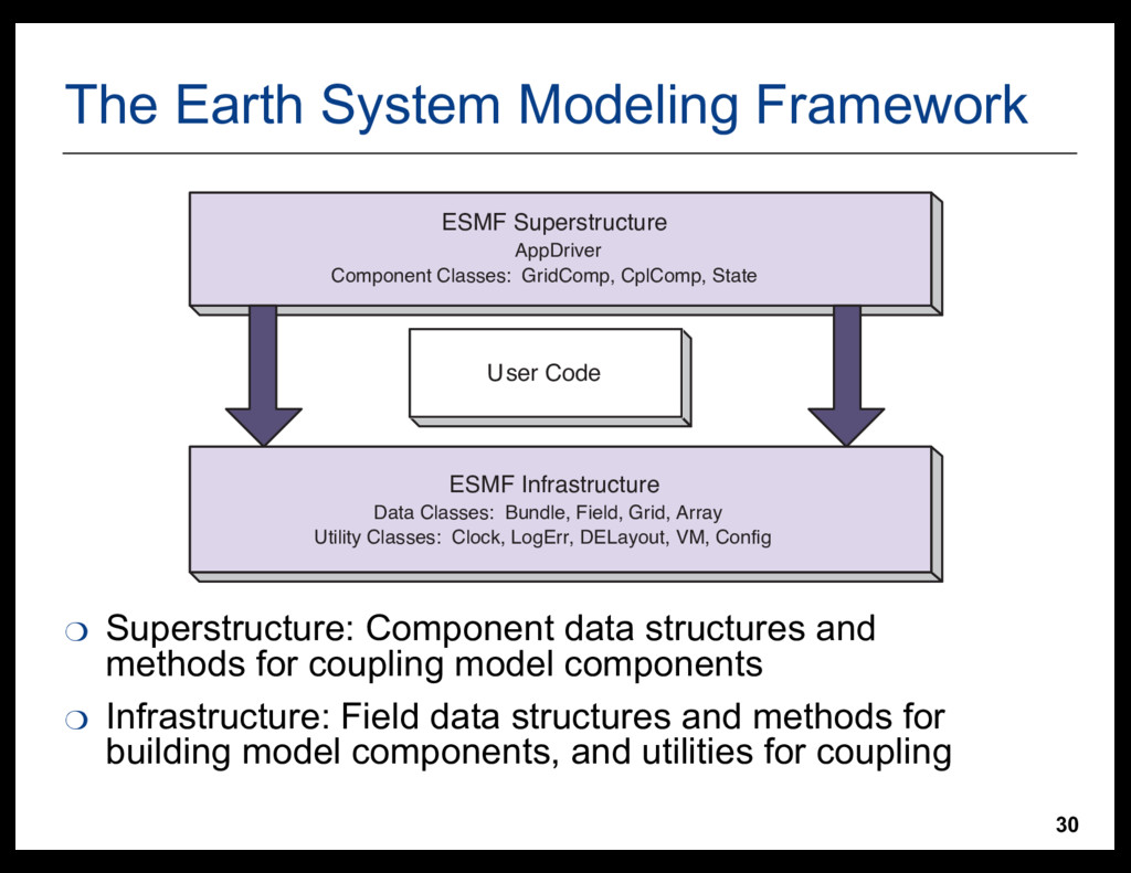 30 The  Earth  System  Modeling  Framework ❍ Su...
