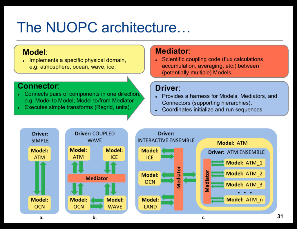 31 The  NUOPC  architecture… Model: l Implemen...